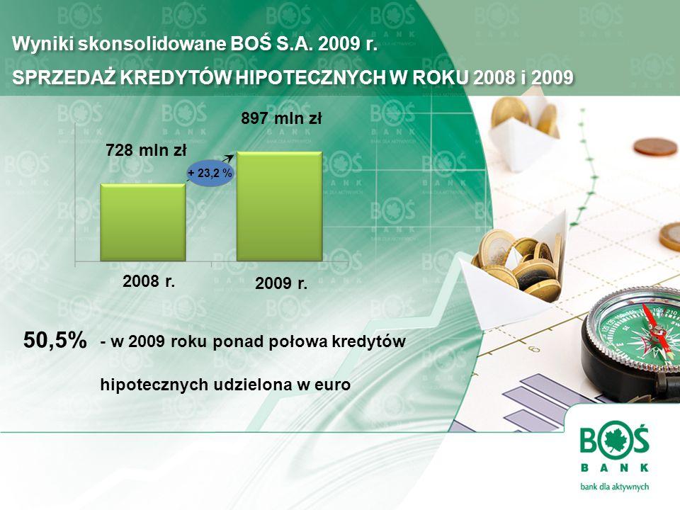 Wyniki skonsolidowane BOŚ S.A. 2009 r. SPRZEDAŻ KREDYTÓW HIPOTECZNYCH W ROKU 2008 i 2009 50,5% - w 2009 roku ponad połowa kredytów hipotecznych udziel