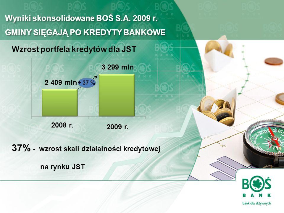 Wyniki skonsolidowane BOŚ S.A. 2009 r. GMINY SIĘGAJĄ PO KREDYTY BANKOWE 37% - wzrost skali działalności kredytowej na rynku JST 2009 r. 2008 r. 3 299