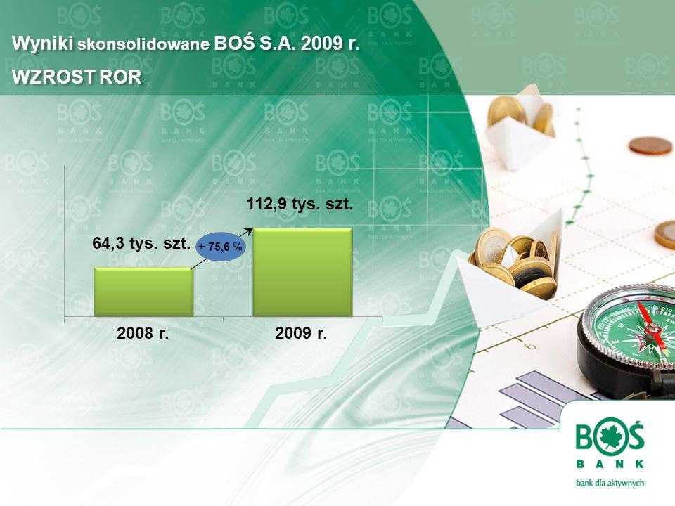 Wyniki skonsolidowane BOŚ S.A. 2009 r. WZROST ROR Wyniki skonsolidowane BOŚ S.A. 2009 r. WZROST ROR 2009 r.2008 r. 112,9 tys. szt. 64,3 tys. szt. + 75