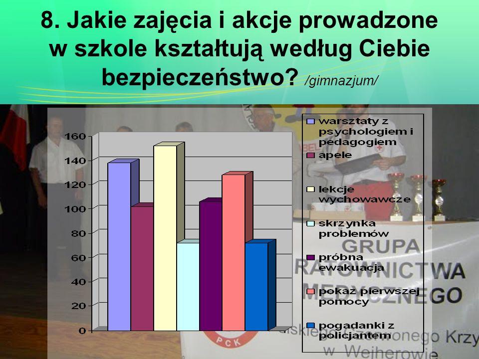 8. Jakie zajęcia i akcje prowadzone w szkole kształtują według Ciebie bezpieczeństwo /gimnazjum/