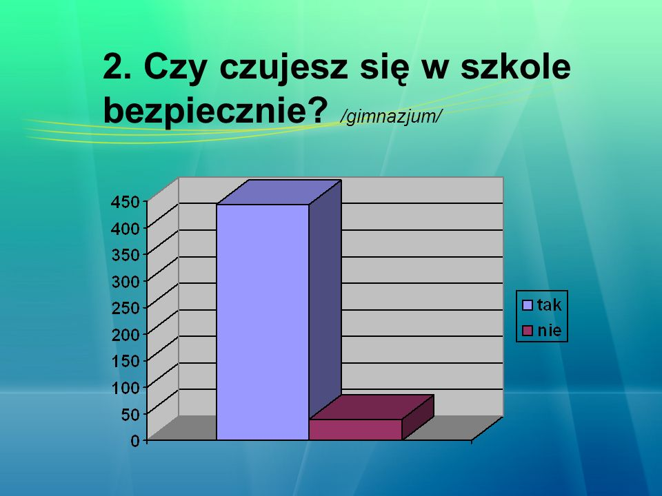 2. Czy czujesz się w szkole bezpiecznie /gimnazjum/