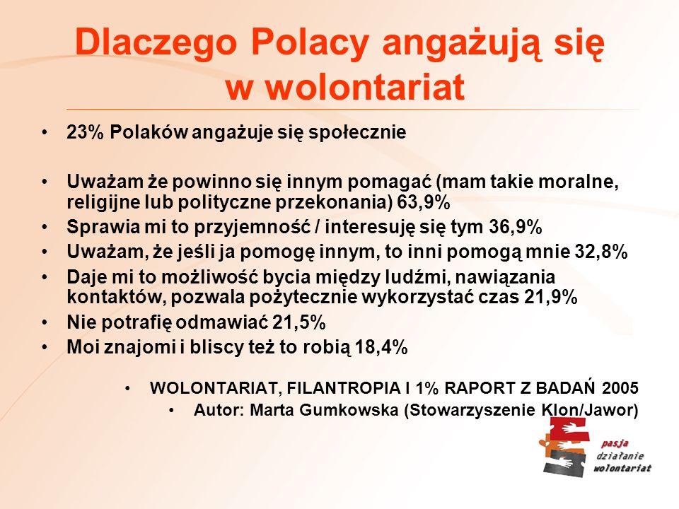 Dlaczego Polacy angażują się w wolontariat 23% Polaków angażuje się społecznie Uważam że powinno się innym pomagać (mam takie moralne, religijne lub polityczne przekonania) 63,9% Sprawia mi to przyjemność / interesuję się tym 36,9% Uważam, że jeśli ja pomogę innym, to inni pomogą mnie 32,8% Daje mi to możliwość bycia między ludźmi, nawiązania kontaktów, pozwala pożytecznie wykorzystać czas 21,9% Nie potrafię odmawiać 21,5% Moi znajomi i bliscy też to robią 18,4% WOLONTARIAT, FILANTROPIA I 1% RAPORT Z BADAŃ 2005 Autor: Marta Gumkowska (Stowarzyszenie Klon/Jawor)