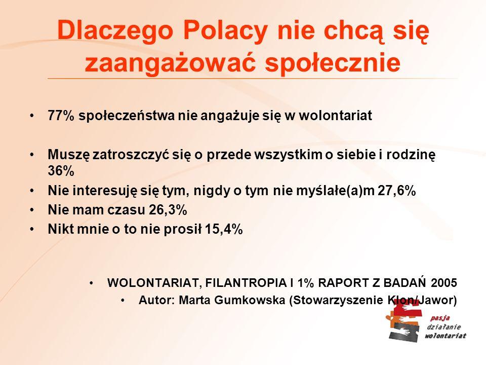 Dlaczego Polacy nie chcą się zaangażować społecznie 77% społeczeństwa nie angażuje się w wolontariat Muszę zatroszczyć się o przede wszystkim o siebie i rodzinę 36% Nie interesuję się tym, nigdy o tym nie myślałe(a)m 27,6% Nie mam czasu 26,3% Nikt mnie o to nie prosił 15,4% WOLONTARIAT, FILANTROPIA I 1% RAPORT Z BADAŃ 2005 Autor: Marta Gumkowska (Stowarzyszenie Klon/Jawor)