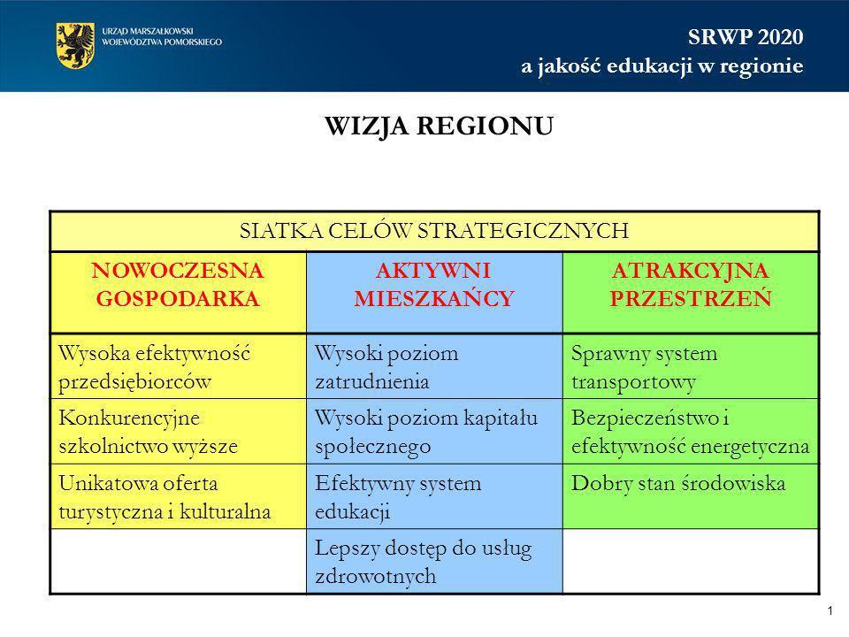 NARZĘDZIA REALIZACJI STRATEGII 2 Regionalny program strategiczny (w zakresie) Cel operacyjny rozwoju gospodarczego1.1.