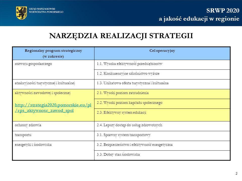 NARZĘDZIA REALIZACJI STRATEGII 2 Regionalny program strategiczny (w zakresie) Cel operacyjny rozwoju gospodarczego1.1. Wysoka efektywność przedsiębior