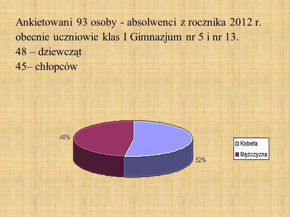 Ankietowani 93 osoby - absolwenci z rocznika 2012 r. obecnie uczniowie klas I Gimnazjum nr 5 i nr 13. 48 – dziewcząt 45– chłopców