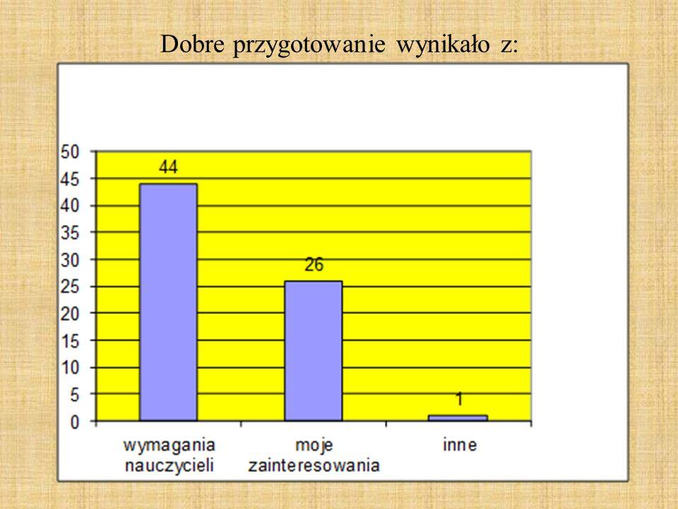WNIOSKI: Ankietowani w 96% uważają, iż szkoła zapewnia solidne przygotowanie do gimnazjum.