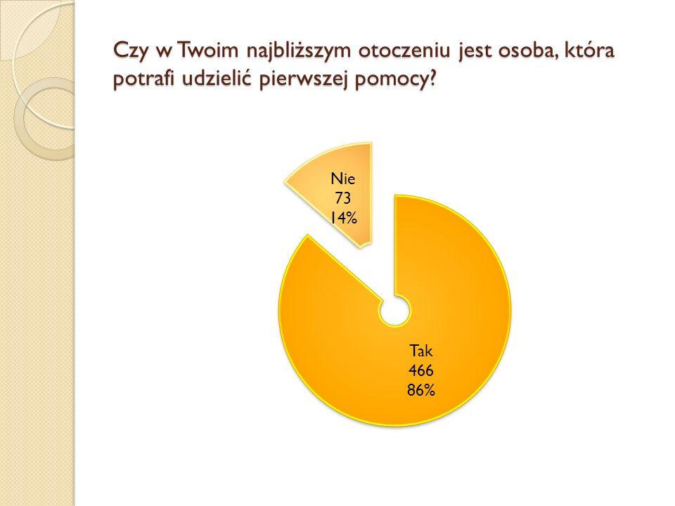 Wnioski: Większość osób deklaruje pomoc w udzielaniu pierwszej pomocy.