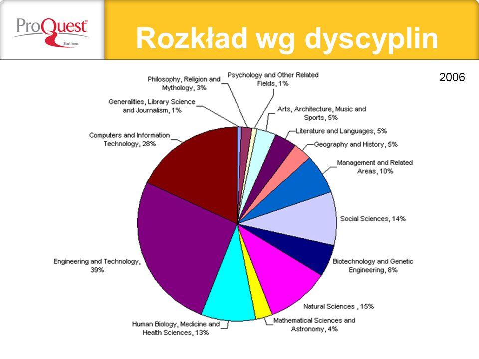 Rozkład wg dyscyplin 2006