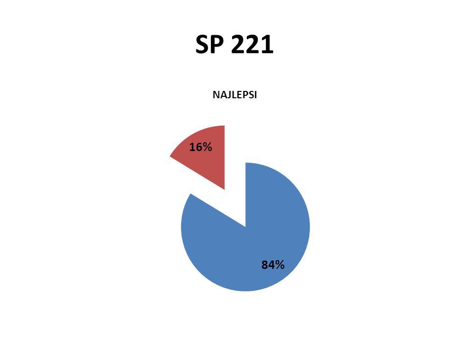SP 221