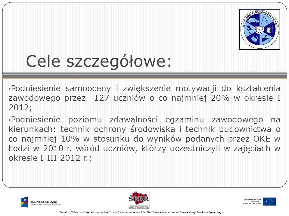 Projekt Świadomy obywatel współfinansowany ze środków Unii Europejskiej w ramach Europejskiego Funduszu Społecznego 11 Cele szczegółowe: Podniesienie samooceny i zwiększenie motywacji do kształcenia zawodowego przez 127 uczniów o co najmniej 20% w okresie I 2012; Podniesienie poziomu zdawalności egzaminu zawodowego na kierunkach: technik ochrony środowiska i technik budownictwa o co najmniej 10% w stosunku do wyników podanych przez OKE w Łodzi w 2010 r.