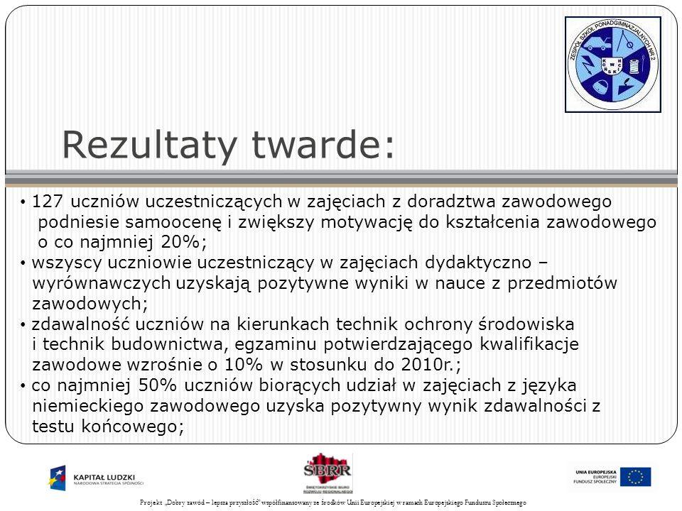 Projekt Świadomy obywatel współfinansowany ze środków Unii Europejskiej w ramach Europejskiego Funduszu Społecznego 28 Rezultaty twarde: 127 uczniów uczestniczących w zajęciach z doradztwa zawodowego podniesie samoocenę i zwiększy motywację do kształcenia zawodowego o co najmniej 20%; wszyscy uczniowie uczestniczący w zajęciach dydaktyczno – wyrównawczych uzyskają pozytywne wyniki w nauce z przedmiotów zawodowych; zdawalność uczniów na kierunkach technik ochrony środowiska i technik budownictwa, egzaminu potwierdzającego kwalifikacje zawodowe wzrośnie o 10% w stosunku do 2010r.; co najmniej 50% uczniów biorących udział w zajęciach z języka niemieckiego zawodowego uzyska pozytywny wynik zdawalności z testu końcowego; Projekt Dobry zawód – lepsza przyszło ść współfinansowany ze ś rodków Unii Europejskiej w ramach Europejskiego Funduszu Społecznego