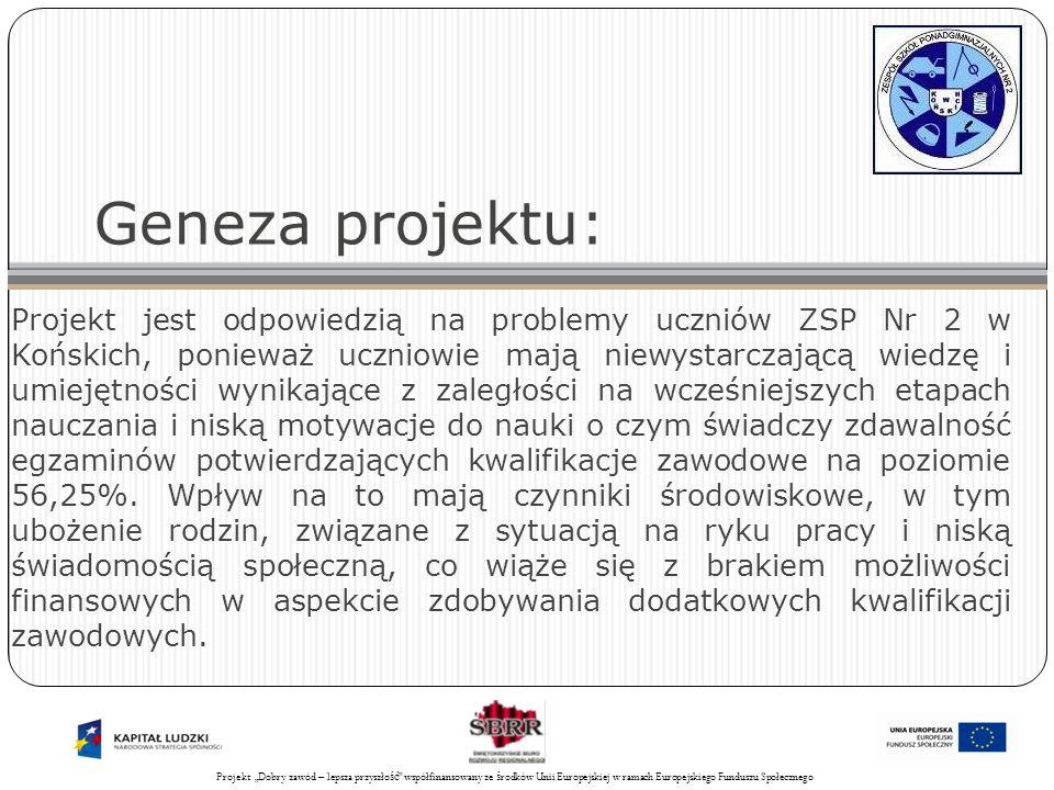 Projekt Świadomy obywatel współfinansowany ze środków Unii Europejskiej w ramach Europejskiego Funduszu Społecznego 5 Geneza projektu: Projekt jest odpowiedzią na problemy uczniów ZSP Nr 2 w Końskich, ponieważ uczniowie mają niewystarczającą wiedzę i umiejętności wynikające z zaległości na wcześniejszych etapach nauczania i niską motywacje do nauki o czym świadczy zdawalność egzaminów potwierdzających kwalifikacje zawodowe na poziomie 56,25%.
