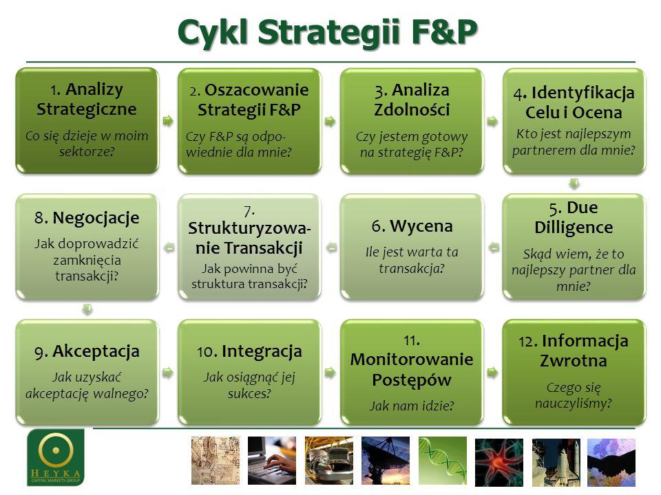 Cykl Strategii F&P 1. Analizy Strategiczne Co się dzieje w moim sektorze? 2. Oszacowanie Strategii F&P Czy F&P są odpo- wiednie dla mnie? 3. Analiza Z