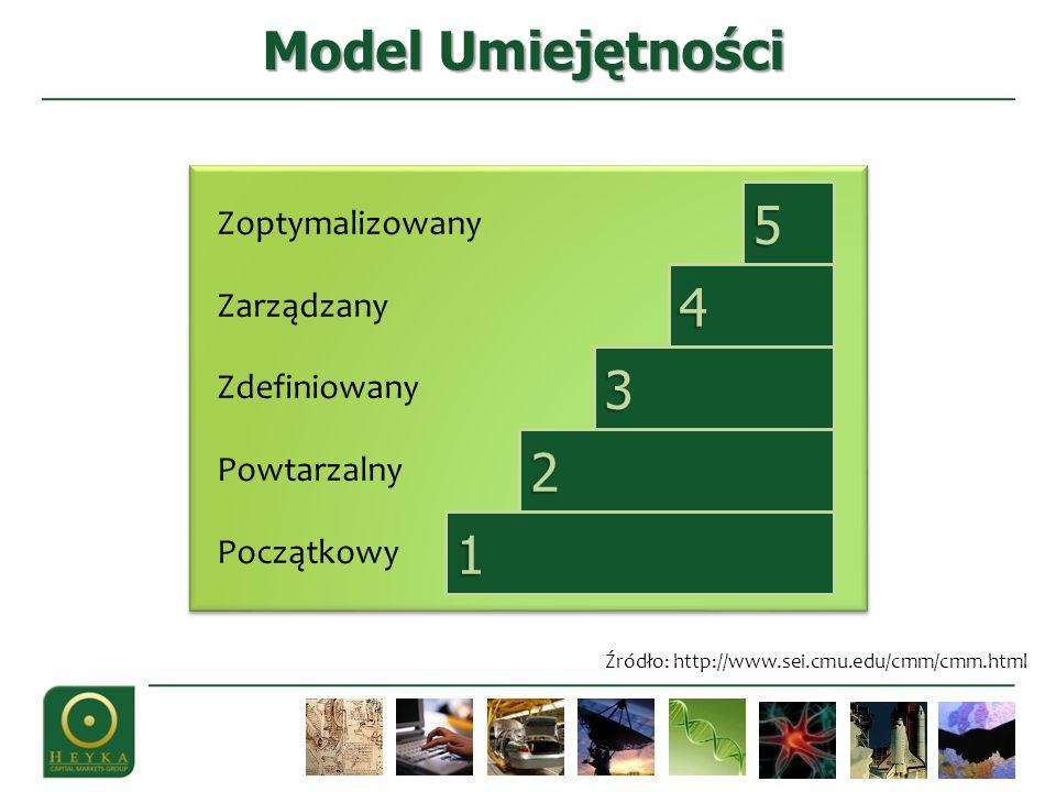 Model Umiejętności Źródło: http://www.sei.cmu.edu/cmm/cmm.html Zoptymalizowany Zarządzany Zdefiniowany Powtarzalny Początkowy 1 5 4 3 2