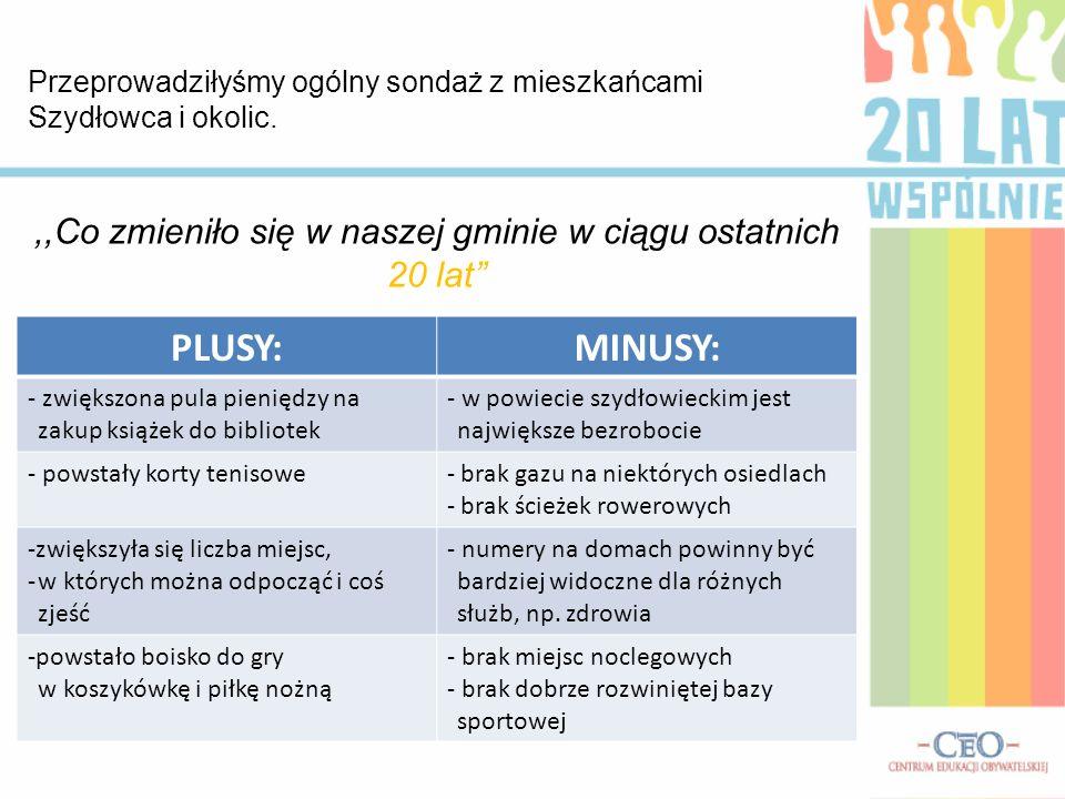 Przeprowadziłyśmy ogólny sondaż z mieszkańcami Szydłowca i okolic.,,Co zmieniło się w naszej gminie w ciągu ostatnich 20 lat PLUSY:MINUSY: - zwiększon
