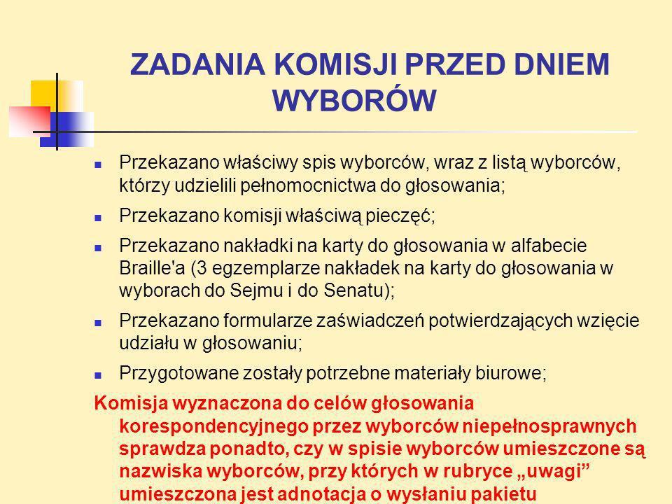 ZADANIA KOMISJI PRZED DNIEM WYBORÓW Przekazano właściwy spis wyborców, wraz z listą wyborców, którzy udzielili pełnomocnictwa do głosowania; Przekazan