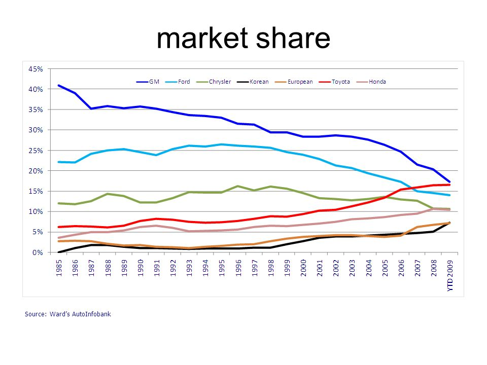 market share Source: Wards AutoInfobank
