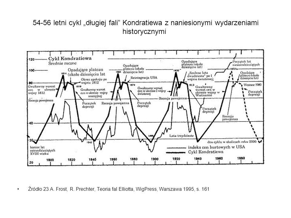 54-56 letni cykl długiej fali Kondratiewa z naniesionymi wydarzeniami historycznymi Źródło 23 A. Frost, R. Prechter, Teoria fal Elliotta, WigPress, Wa
