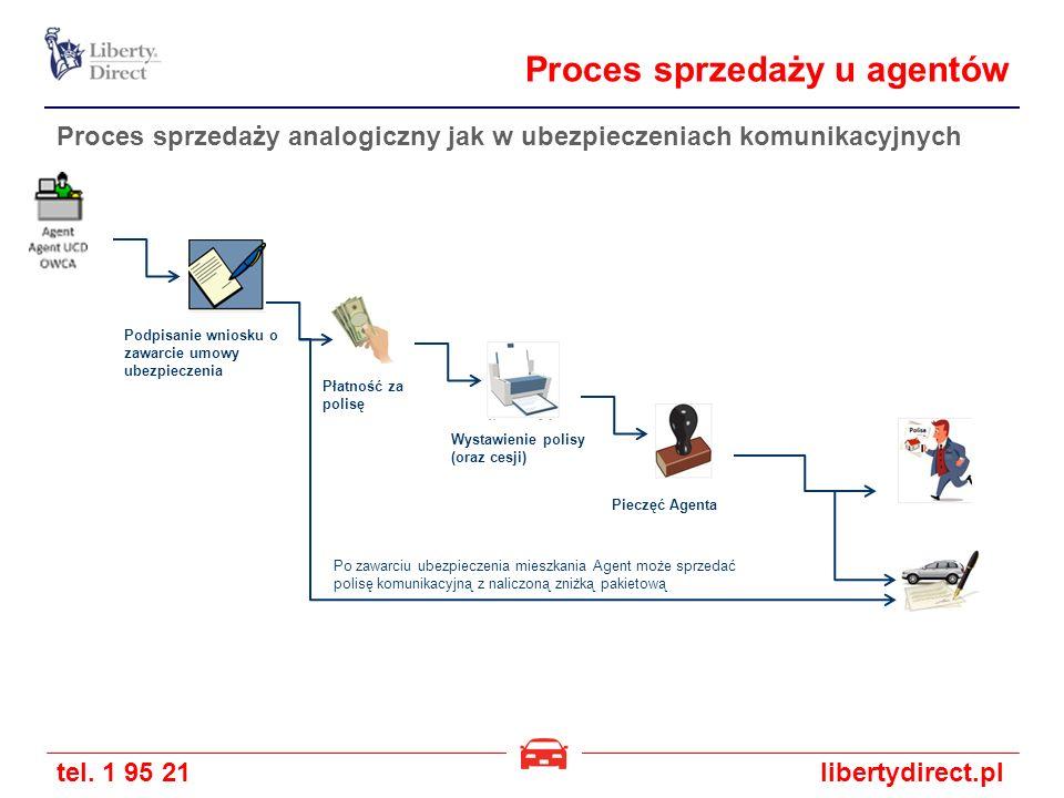 tel. 1 95 21libertydirect.pl Proces sprzedaży u agentów Proces sprzedaży analogiczny jak w ubezpieczeniach komunikacyjnych Wystawienie polisy (oraz ce