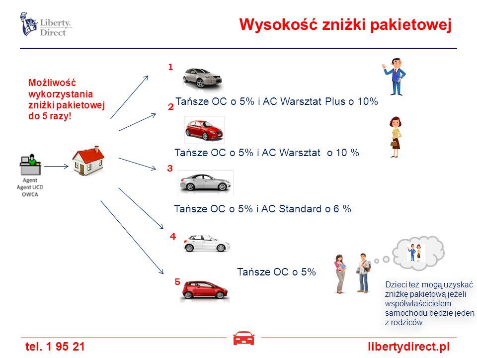 tel. 1 95 21libertydirect.pl Wysokość zniżki pakietowej Tańsze OC o 5% Tańsze OC o 5% i AC Warsztat Plus o 10% Tańsze OC o 5% i AC Warsztat o 10 % Tań