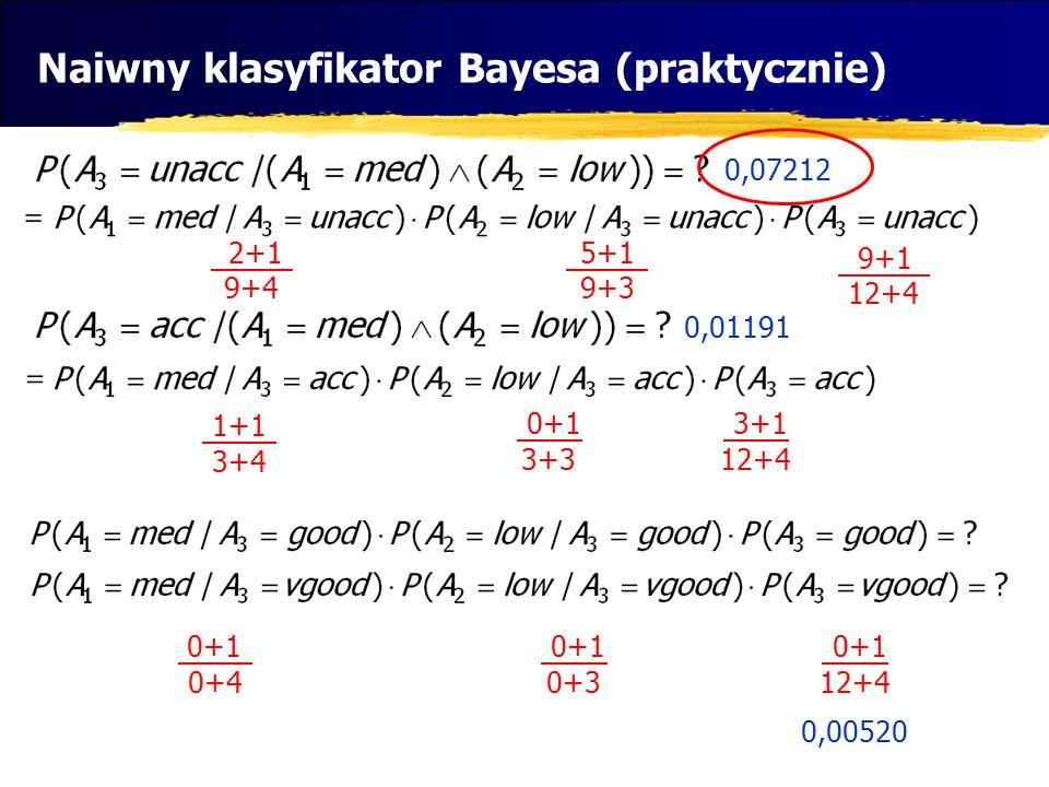 Naiwny klasyfikator Bayesa (praktycznie) 2 9 1+1 3+4 2+1 9+4 5+1 9+3 9+1 12+4 3+1 12+4 0+1 3+3 0,07212 0,01191 0+1 0+4 0+1 12+4 0+1 0+3 0,00520
