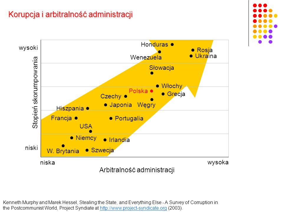 Arbitralność administracji Stopień skorumpowania Korupcja i arbitralność administracji Rosja Ukraina Niemcy Czechy Honduras W.