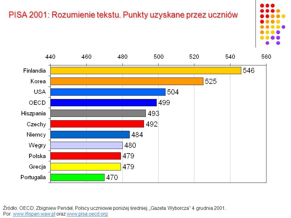 Źródło: OECD; Zbigniew Pendel, Polscy uczniowie poniżej średniej, Gazeta Wyborcza 4 grudnia 2001.