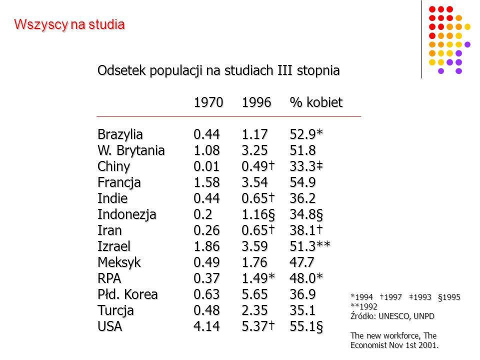 Odsetek populacji na studiach III stopnia 19701996% kobiet Brazylia0.441.1752.9* W.