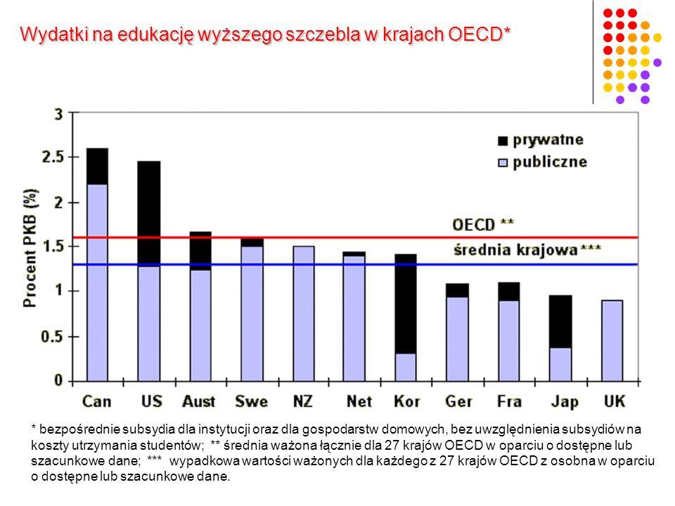 * bezpośrednie subsydia dla instytucji oraz dla gospodarstw domowych, bez uwzględnienia subsydiów na koszty utrzymania studentów; ** średnia ważona łącznie dla 27 krajów OECD w oparciu o dostępne lub szacunkowe dane; *** wypadkowa wartości ważonych dla każdego z 27 krajów OECD z osobna w oparciu o dostępne lub szacunkowe dane.
