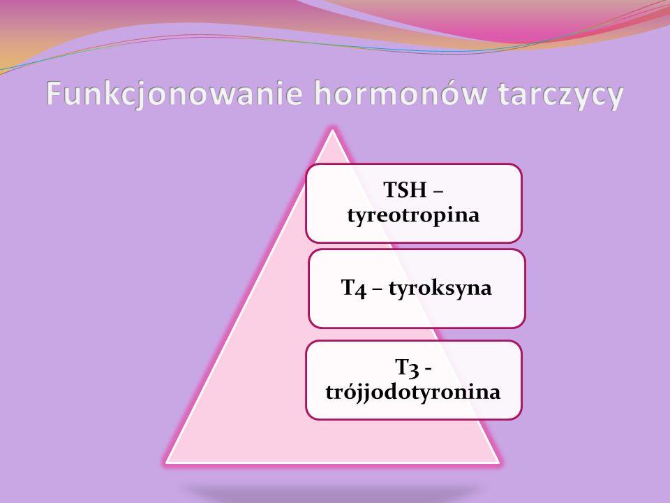 TSH – tyreotropina T4 – tyroksyna T3 - trójjodotyronina