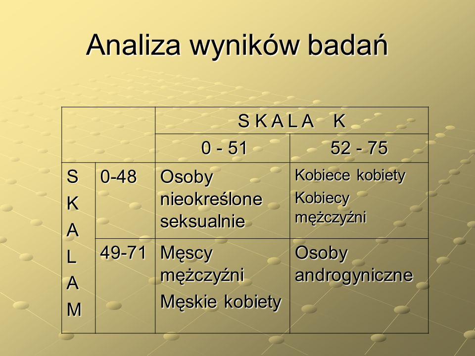 Analiza wyników badań S K A L A K 0 - 51 0 - 51 52 - 75 SKALAM0-48 Osoby nieokreślone seksualnie Kobiece kobiety Kobiecy mężczyźni 49-71 Męscy mężczyź