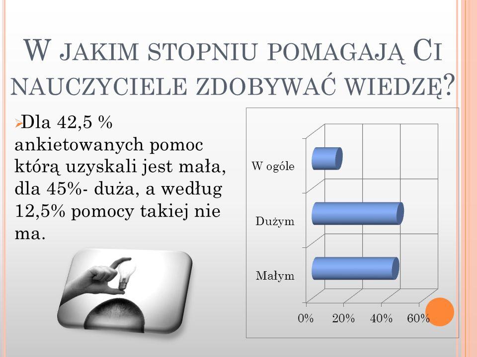 W JAKIM STOPNIU POMAGAJĄ C I NAUCZYCIELE ZDOBYWAĆ WIEDZĘ ? Dla 42,5 % ankietowanych pomoc którą uzyskali jest mała, dla 45%- duża, a według 12,5% pomo
