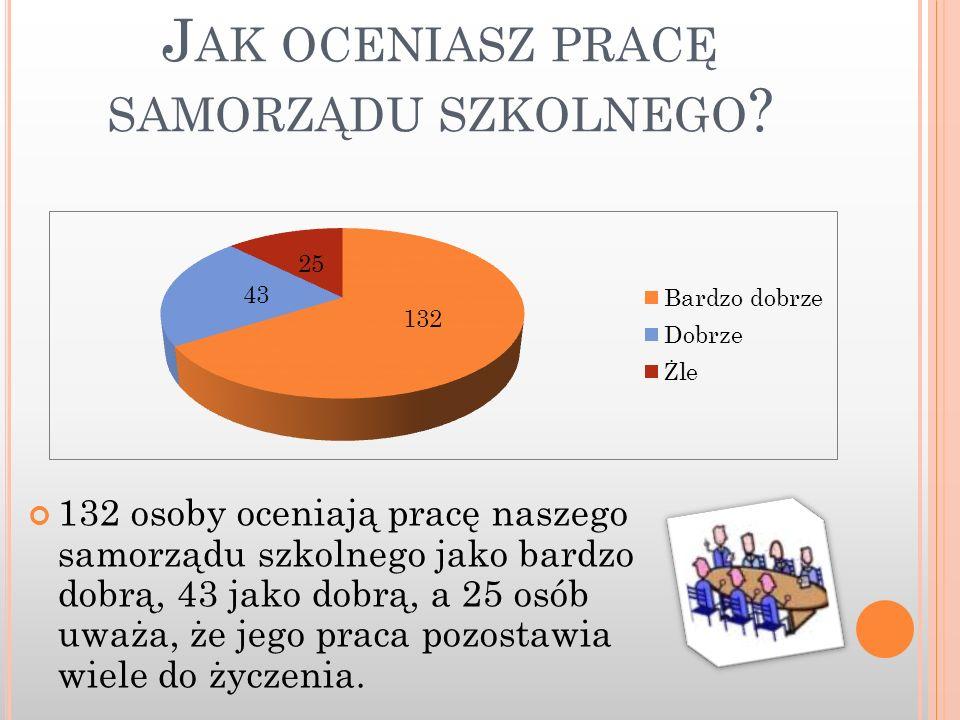 J AK OCENIASZ PRACĘ SAMORZĄDU SZKOLNEGO ? 132 osoby oceniają pracę naszego samorządu szkolnego jako bardzo dobrą, 43 jako dobrą, a 25 osób uważa, że j