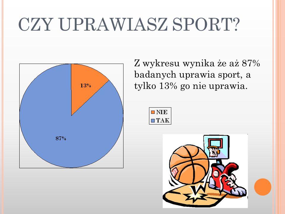 CZY UPRAWIASZ SPORT? Z wykresu wynika że aż 87% badanych uprawia sport, a tylko 13% go nie uprawia.