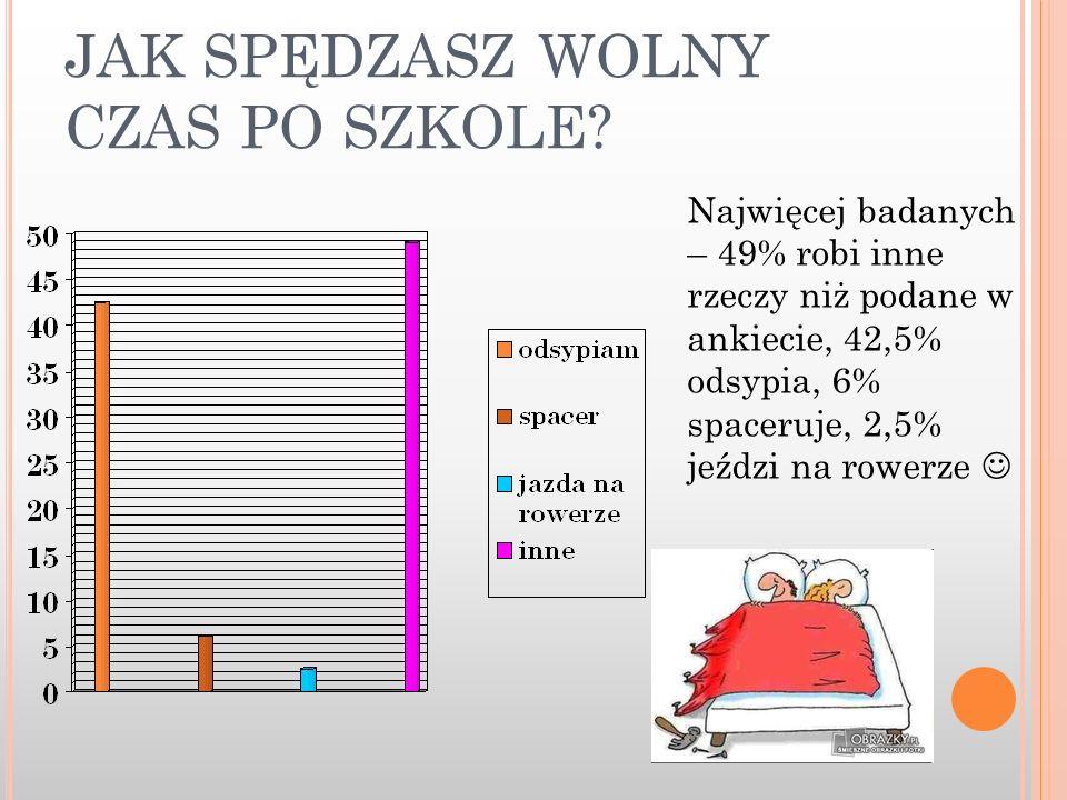JAK SPĘDZASZ WOLNY CZAS PO SZKOLE? Najwięcej badanych – 49% robi inne rzeczy niż podane w ankiecie, 42,5% odsypia, 6% spaceruje, 2,5% jeździ na rowerz