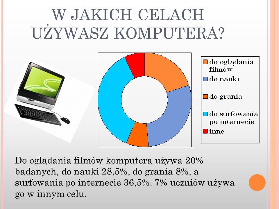 W JAKICH CELACH UŻYWASZ KOMPUTERA? Do oglądania filmów komputera używa 20% badanych, do nauki 28,5%, do grania 8%, a surfowania po internecie 36,5%. 7