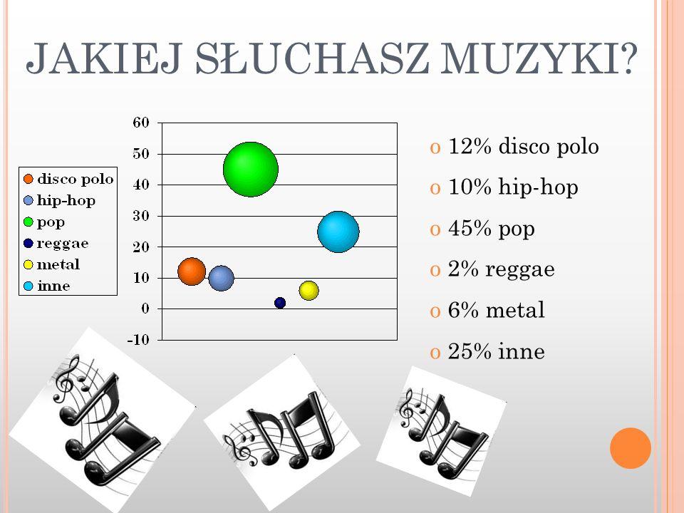 JAKIEJ SŁUCHASZ MUZYKI? o 12% disco polo o 10% hip-hop o 45% pop o 2% reggae o 6% metal o 25% inne