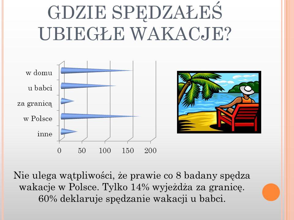 GDZIE SPĘDZAŁEŚ UBIEGŁE WAKACJE? Nie ulega wątpliwości, że prawie co 8 badany spędza wakacje w Polsce. Tylko 14% wyjeżdża za granicę. 60% deklaruje sp