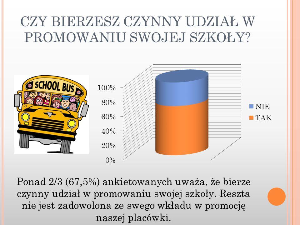 CZY BIERZESZ CZYNNY UDZIAŁ W PROMOWANIU SWOJEJ SZKOŁY? Ponad 2/3 (67,5%) ankietowanych uważa, że bierze czynny udział w promowaniu swojej szkoły. Resz