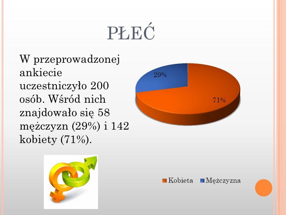 PŁEĆ W przeprowadzonej ankiecie uczestniczyło 200 osób. Wśród nich znajdowało się 58 mężczyzn (29%) i 142 kobiety (71%).