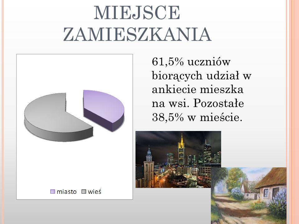 MIEJSCE ZAMIESZKANIA 61,5% uczniów biorących udział w ankiecie mieszka na wsi. Pozostałe 38,5% w mieście.