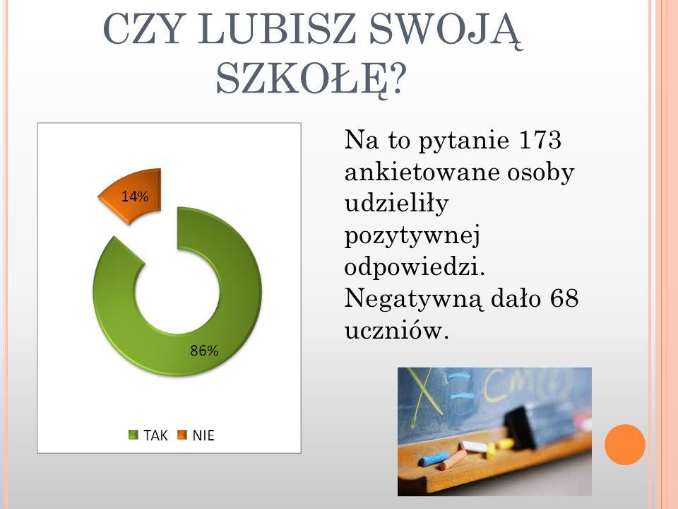 CZY LUBISZ SWOJĄ SZKOŁĘ? Na to pytanie 173 ankietowane osoby udzieliły pozytywnej odpowiedzi. Negatywną dało 68 uczniów.