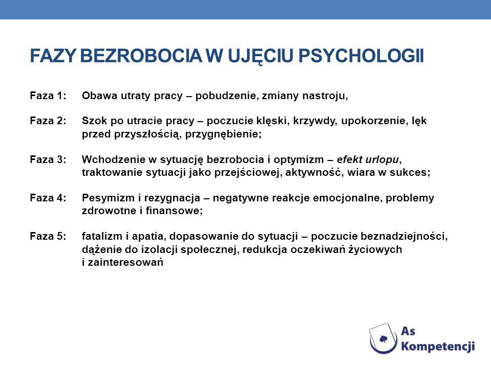 FAZY BEZROBOCIA W UJĘCIU PSYCHOLOGII Faza 1: Obawa utraty pracy – pobudzenie, zmiany nastroju, Faza 2: Szok po utracie pracy – poczucie klęski, krzywd