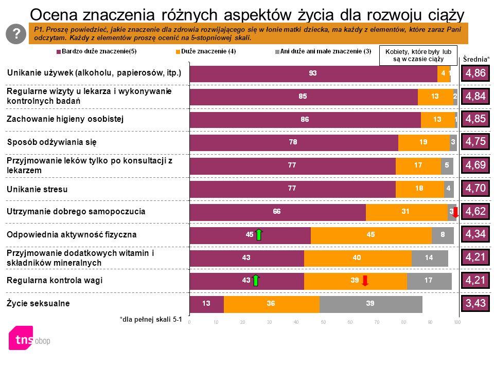 Ocena znaczenia różnych aspektów życia dla rozwoju ciąży Kobiety, które były lub są w czasie ciąży P1.