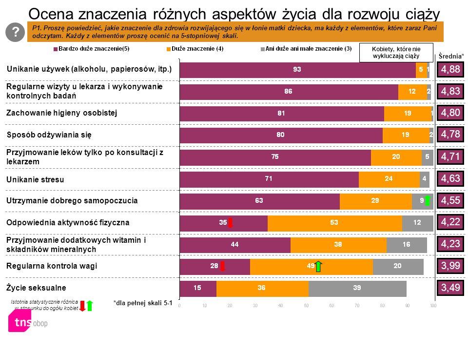 Ocena znaczenia różnych aspektów życia dla rozwoju ciąży P1.