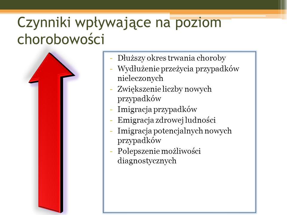 Czynniki wpływające na poziom chorobowości -Dłuższy okres trwania choroby -Wydłużenie przeżycia przypadków nieleczonych -Zwiększenie liczby nowych prz