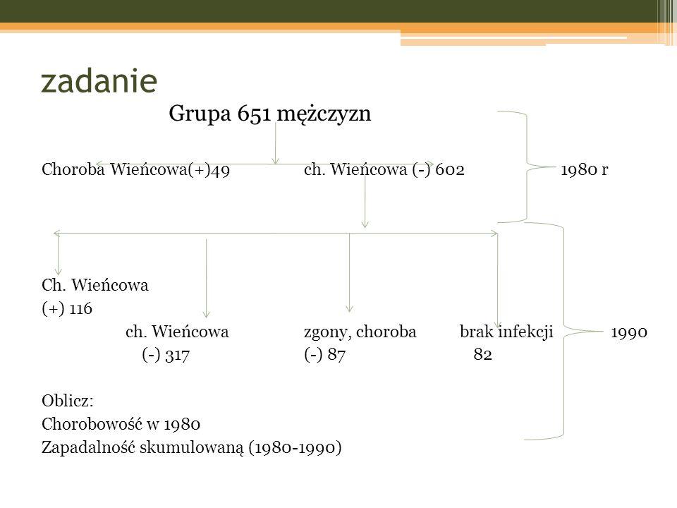 zadanie Grupa 651 mężczyzn Choroba Wieńcowa(+)49 ch. Wieńcowa (-) 602 1980 r Ch. Wieńcowa (+) 116 ch. Wieńcowazgony, choroba brak infekcji 1990 (-) 31