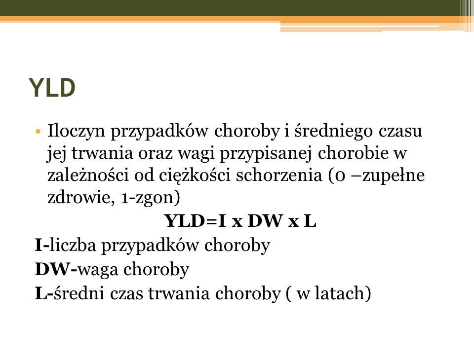 YLD Iloczyn przypadków choroby i średniego czasu jej trwania oraz wagi przypisanej chorobie w zależności od ciężkości schorzenia (0 –zupełne zdrowie,