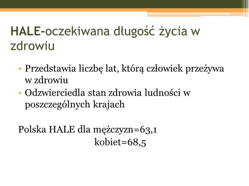 HALE-oczekiwana długość życia w zdrowiu Przedstawia liczbę lat, którą człowiek przeżywa w zdrowiu Odzwierciedla stan zdrowia ludności w poszczególnych